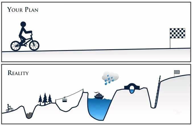 Plan vs Reality