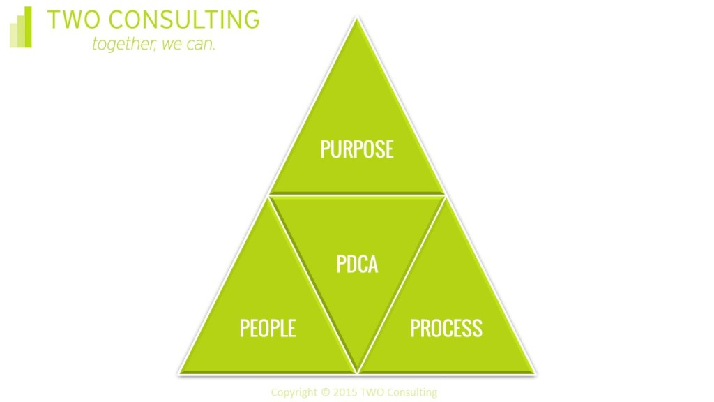 Purpose People Process PDCA